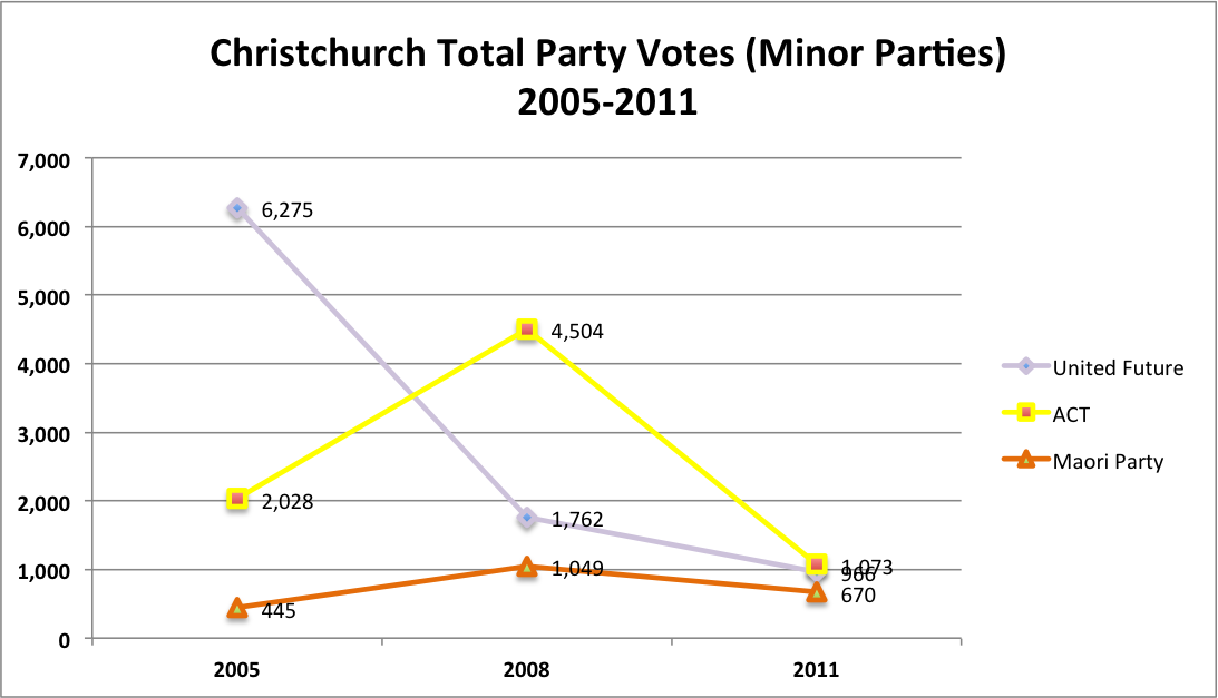 Christchurch Party Votes by Party - Minor