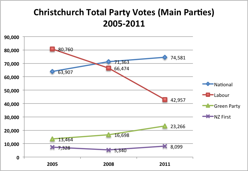 Christchurch Party Votes by Party - Major