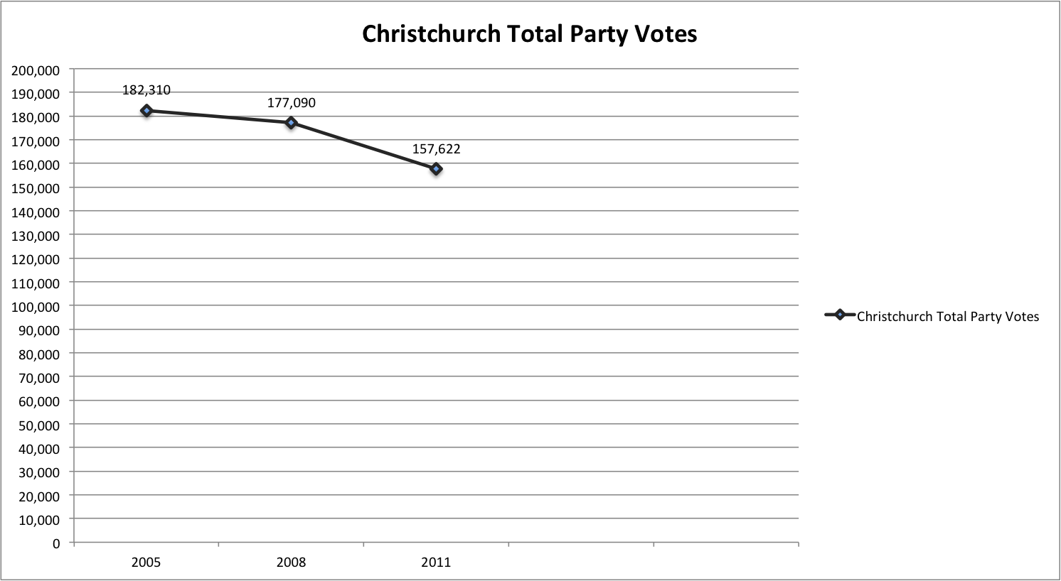 Christchurch Total Party Votes