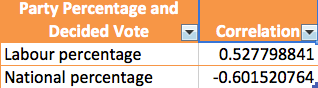 Correlation of Reported Percentage Support and Level of Decided Vote