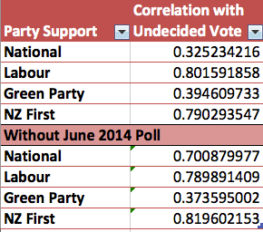 Correlation of Party Support with Decided voters in Fairfax Polls - July 2012 to June 2014 and July 2012 to May 2014