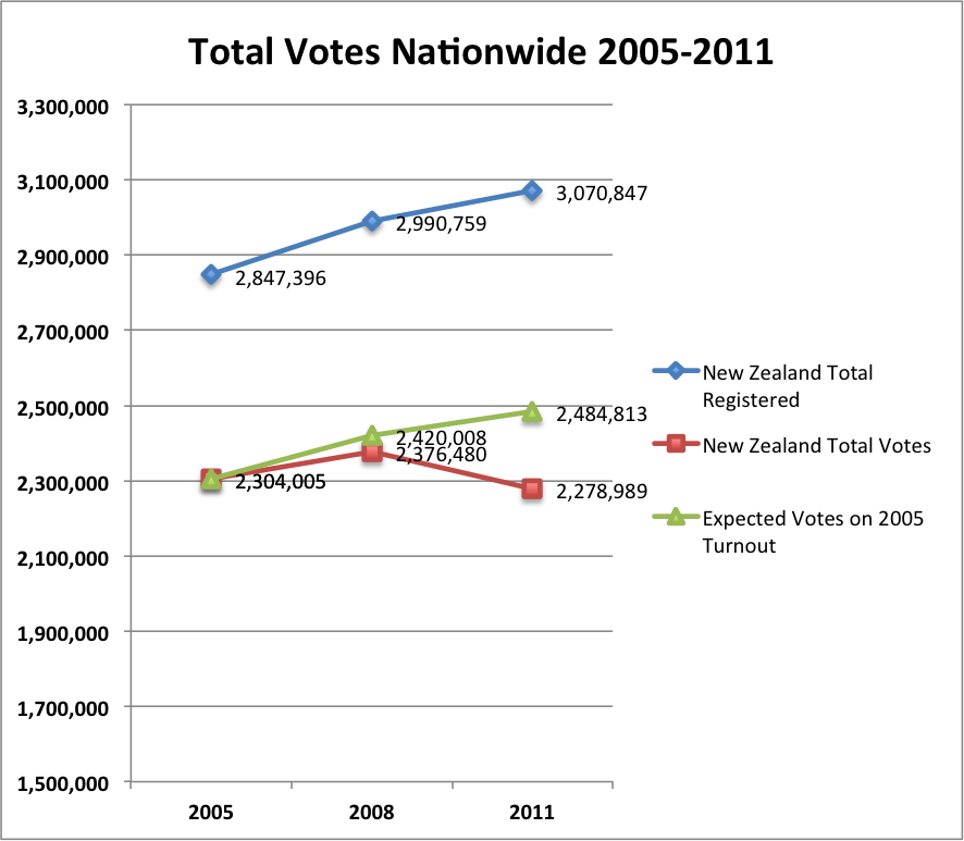 Party Votes Nationwide