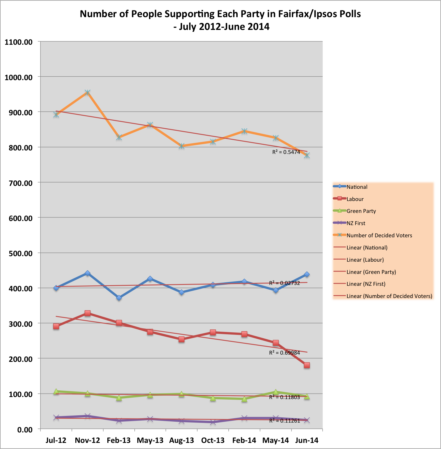 Expressed Party Support in Fairfax Polls - July 2012 to June 2014