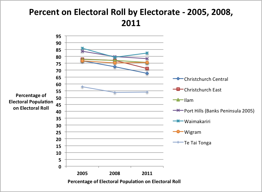 Percentage of Electors on Electoral Roll by Electorate - 2005, 2008, 2011