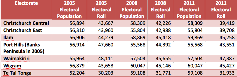 Percentage of Electors on Electoral Roll - 2005, 2008, 2011