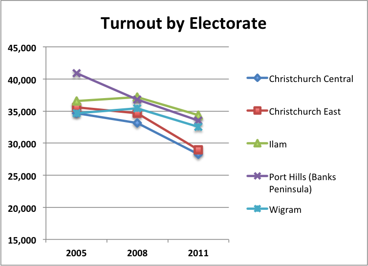 Turnout by Electorate