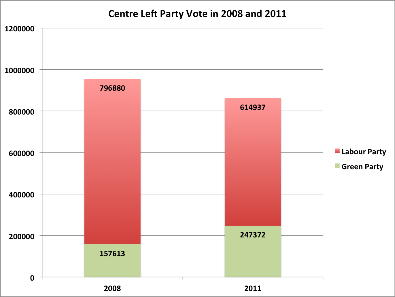 Combined Labour and Greens Party Votes for 2008 and 2011