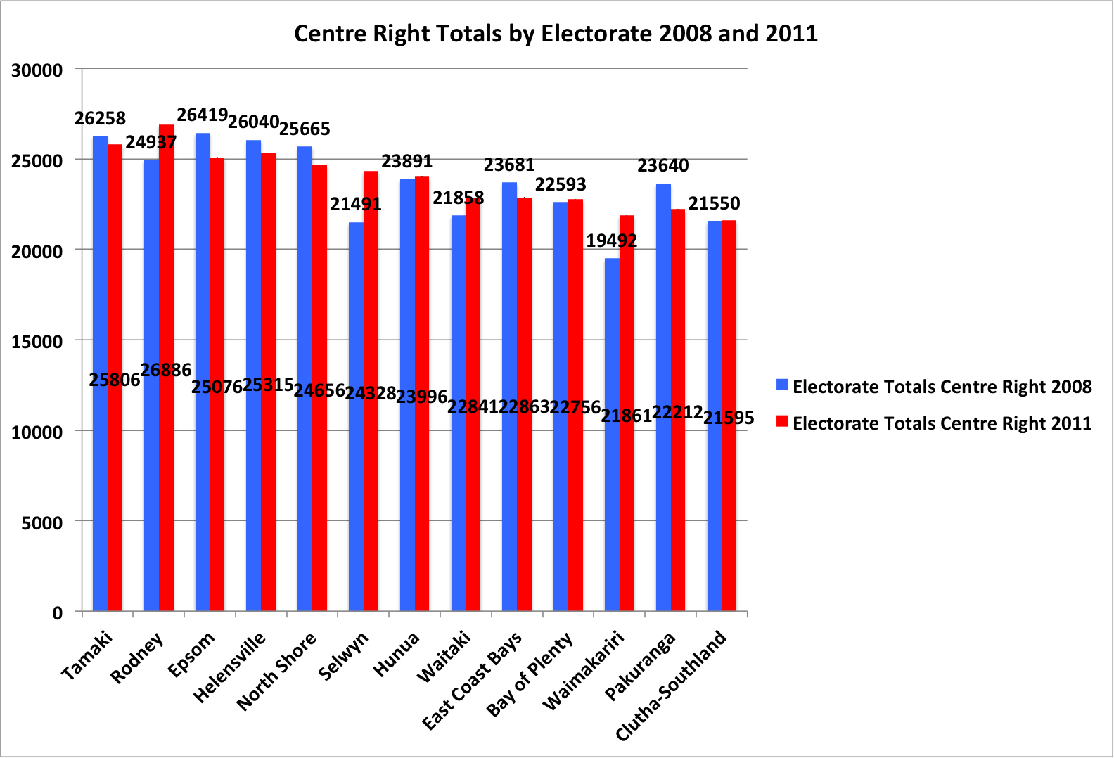Combined Centre Right Vote by Electorate 2008 and 2011