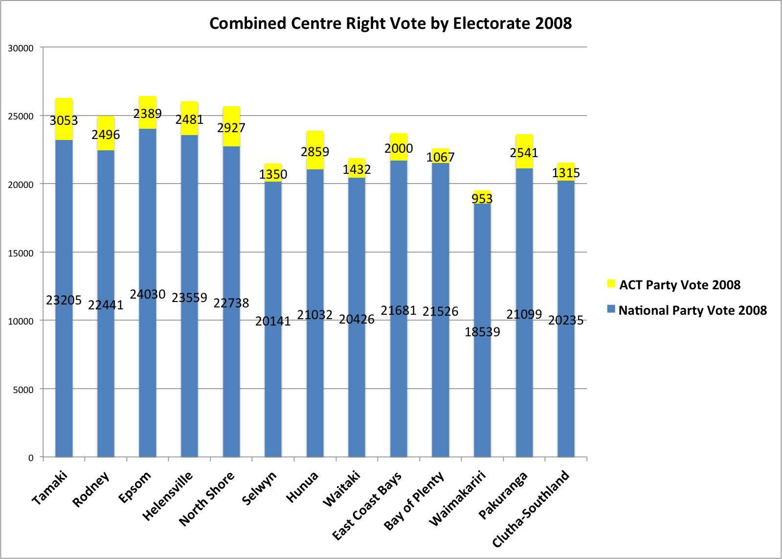 Centre Right Votte by Electorate 2008