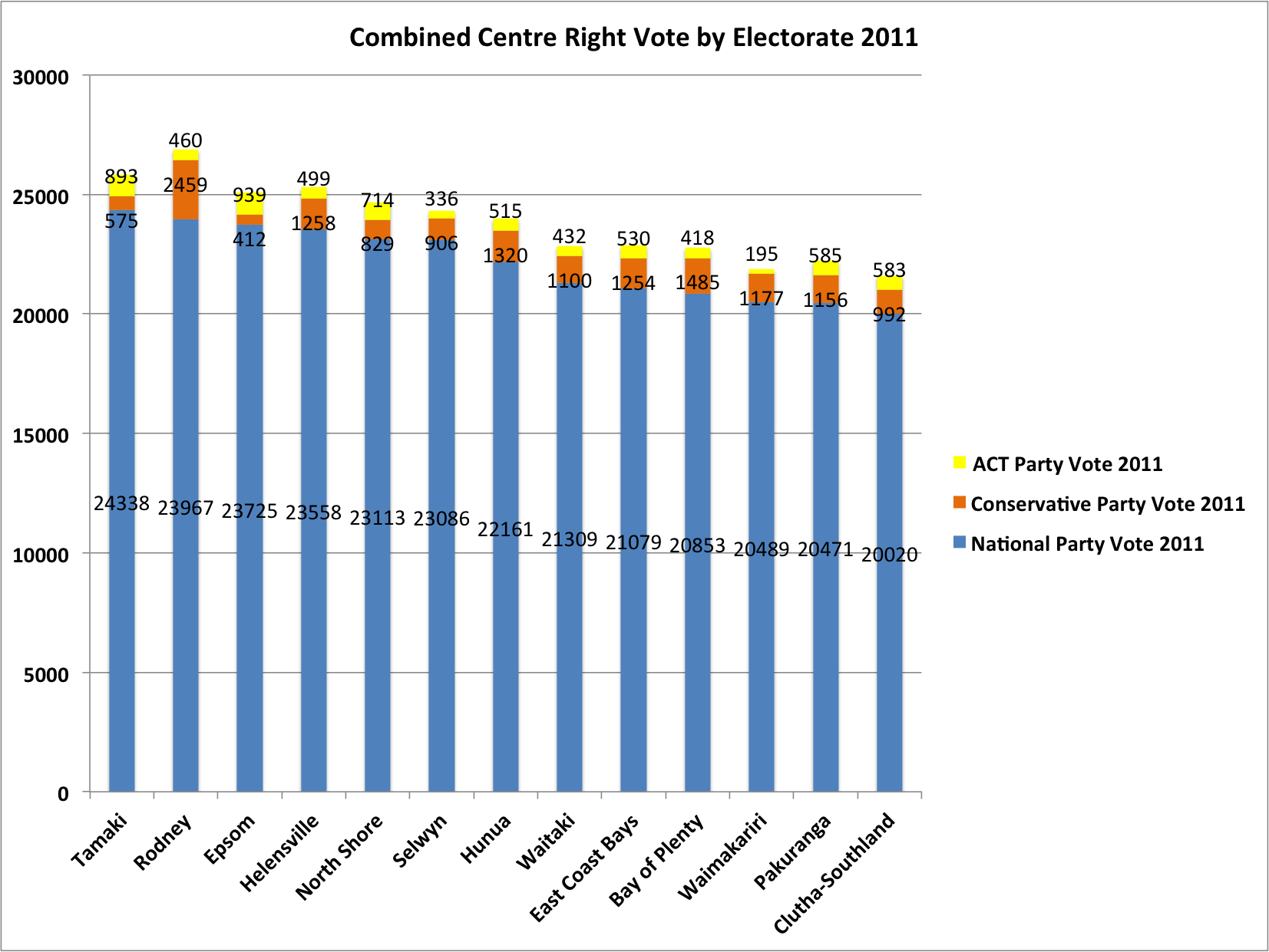 Centre Right Vote by Electorate 2011