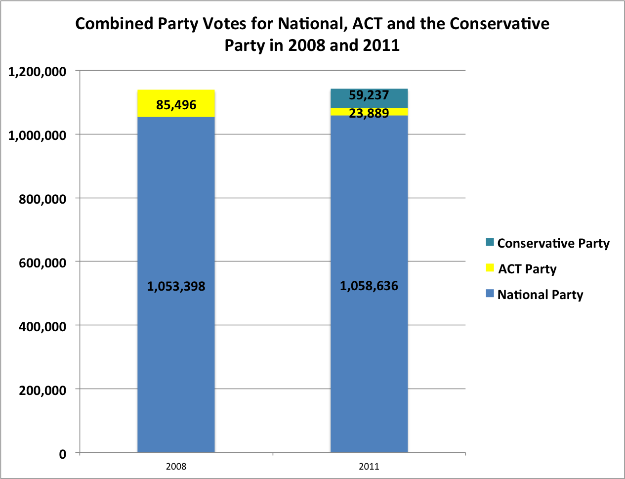 Combined National, ACT and Conservative Party in 2008 and 2011, Nationally