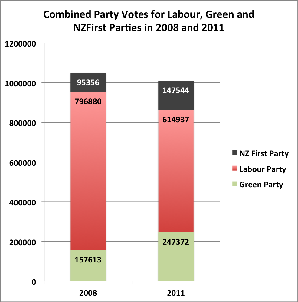 Combined Votes for Labour, Greens and NZFirst in 2008 and 2011