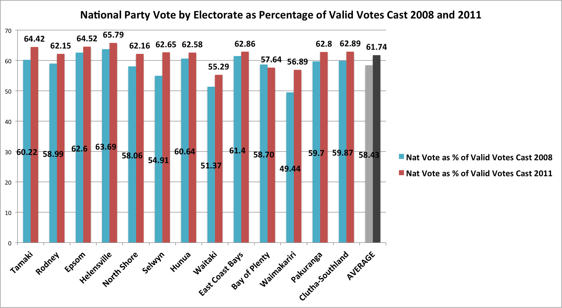 National's Vote as a Percentage of Valid Votes Cast in 2008 and 2011