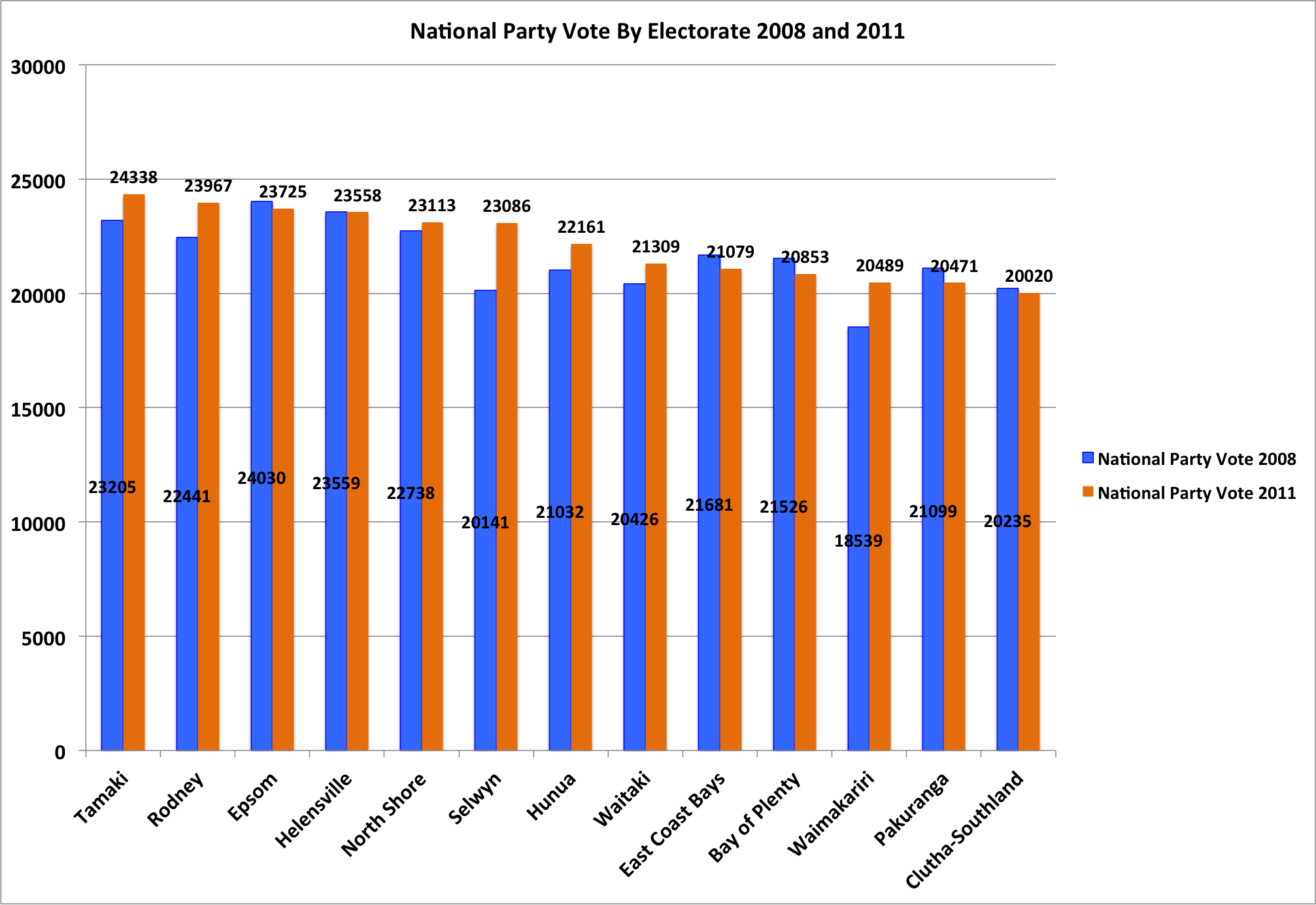 National Party Vote by Electorate 2008 and 2011