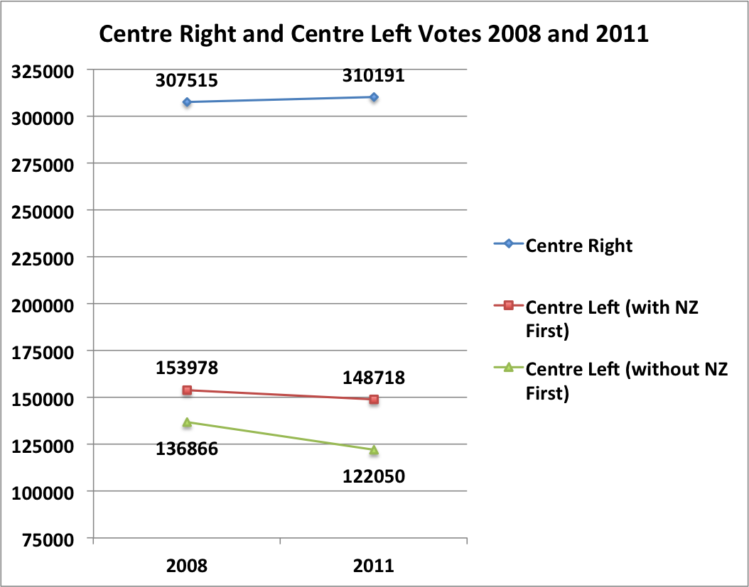 Overall Centre Right and Centre Left Vote 2008 and 2011