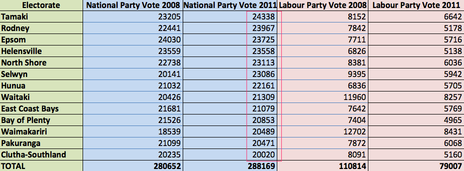 Top Thirteen National Electorates by Party Vote 2008 and 2011