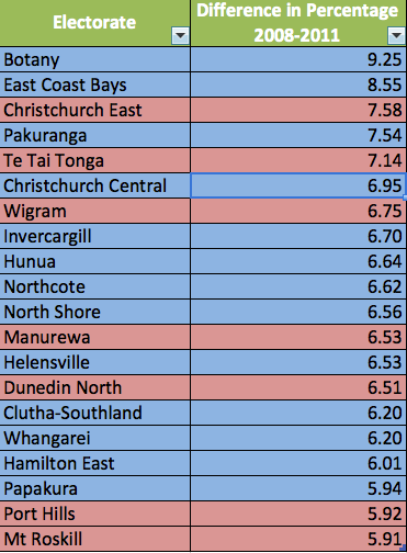 Electorates with the largest drops in turnout between 2008 and 2011