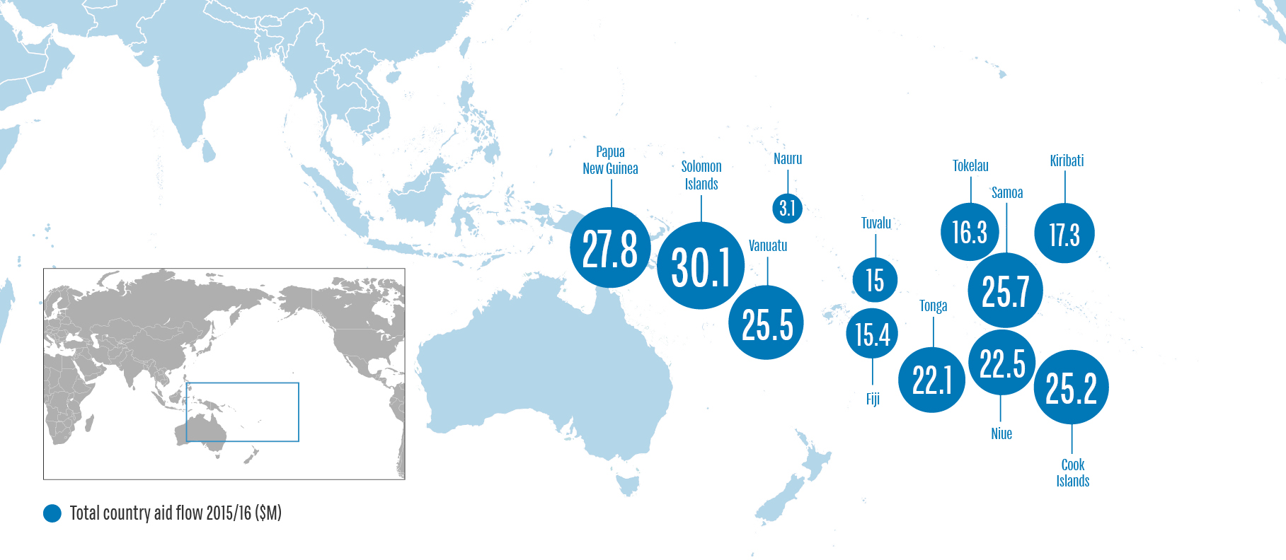 NZ Aid and Development Funding in the Pacific 2015-16