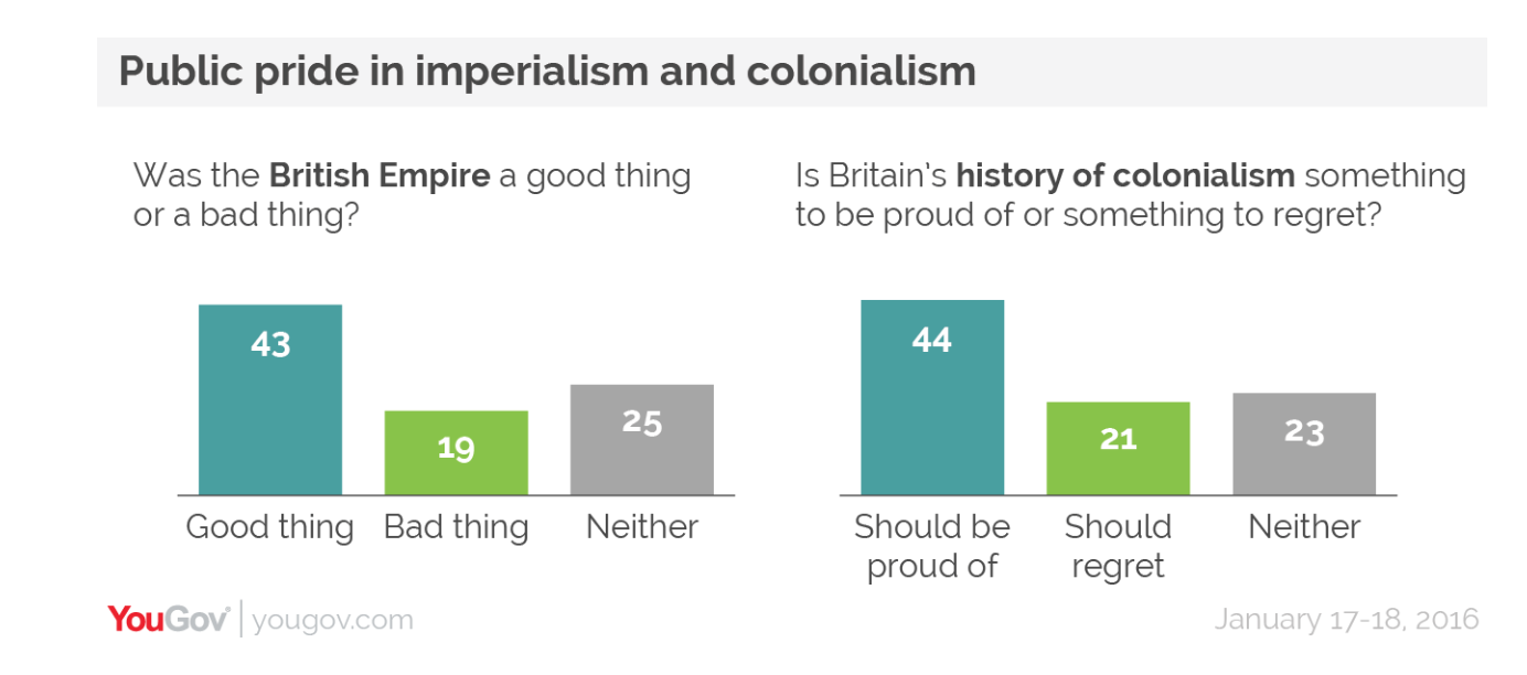 YouGov poll of Britons' attitudes to Empire and Colonialism in January 2016