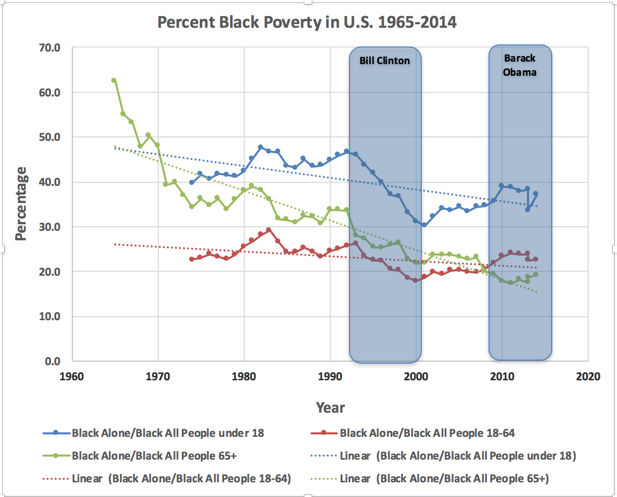 Source for Data: https://www.census.gov/data/tables/time-series/demo/income-poverty/historical-poverty-people.html (See Table 3: Poverty Status of People, by Age, Race, and Hispanic Origin
