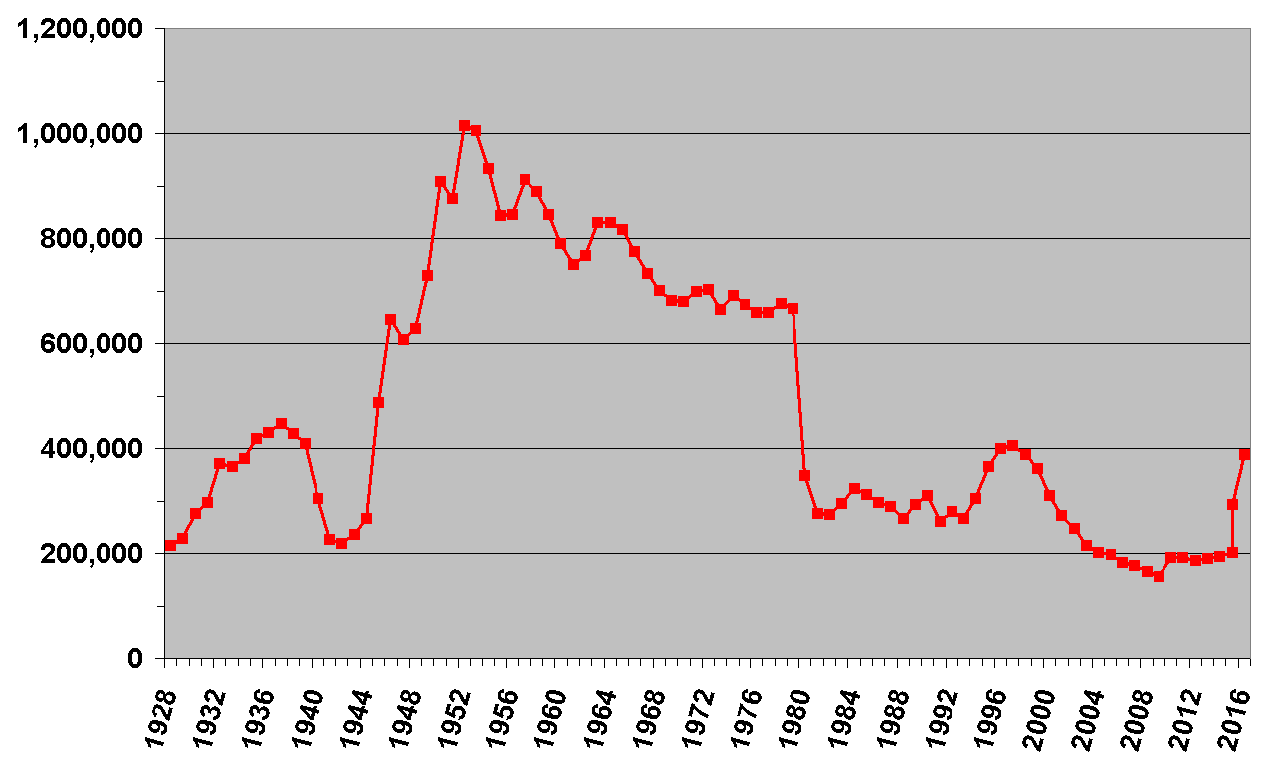 Source: Downloaded from - https://commons.wikimedia.org/wiki/File:Labour_Party_membership_graph.png By Rwendland [CC BY-SA 4.0 (http://creativecommons.org/licenses/by-sa/4.0)], via Wikimedia Commons