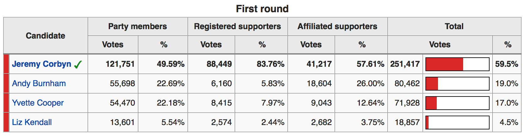 Source: https://en.wikipedia.org/wiki/Labour_Party_(UK)_leadership_election,_2015#Result