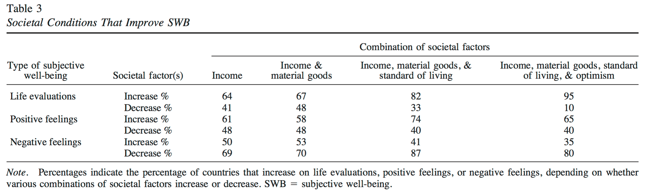 Source: Diener, Tay and Oishi (2013). Rising income and the Subjective Well-Being of nations. Journal of Personality and Social Psychology, 104(2): 267-276. From: https://www.apa.org/pubs/journals/releases/psp-104-2-267.pdf